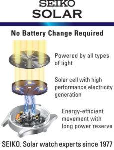 Movimento Seiko Solar