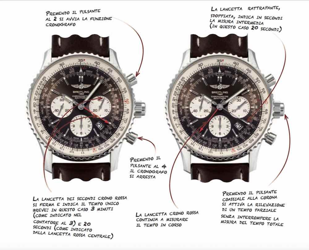 significato del Cronografo rattrappente o sdoppiante