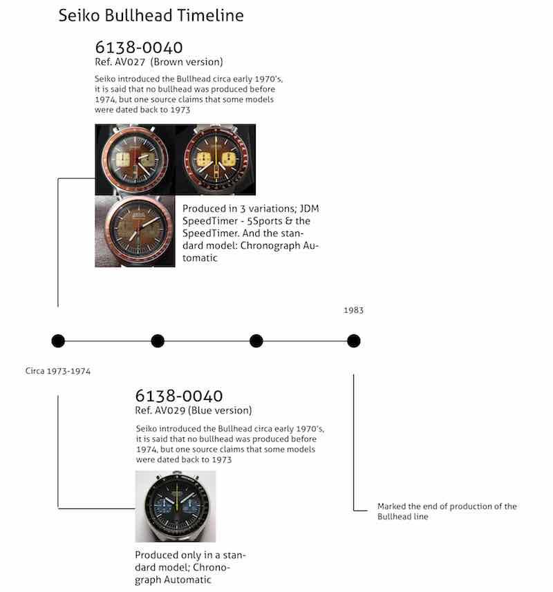 storia del seiko calibro 6138