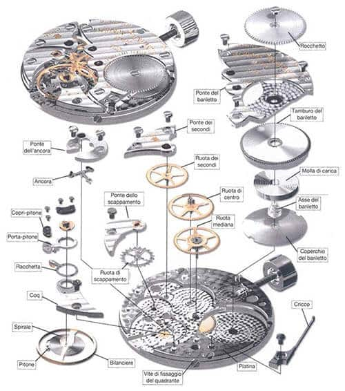 caratteristiche del movimento meccanico